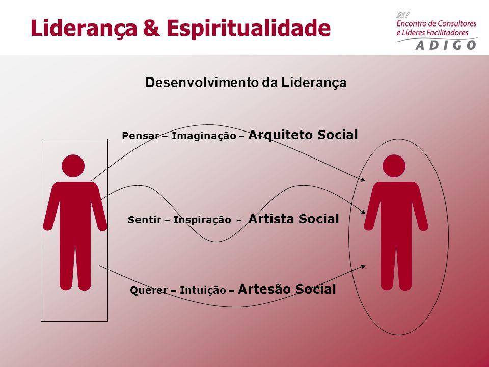 Pensar – Imaginação – Arquiteto Social Sentir – Inspiração - Artista Social Querer – Intuição – Artesão Social Desenvolvimento da Liderança Liderança