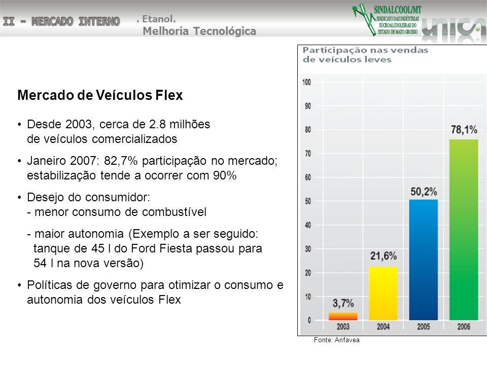 Mercado de Veículos Flex Desde 2003, cerca de 2.8 milhões de veículos comercializados Janeiro 2007: 82,7% participação no mercado; estabilização tende