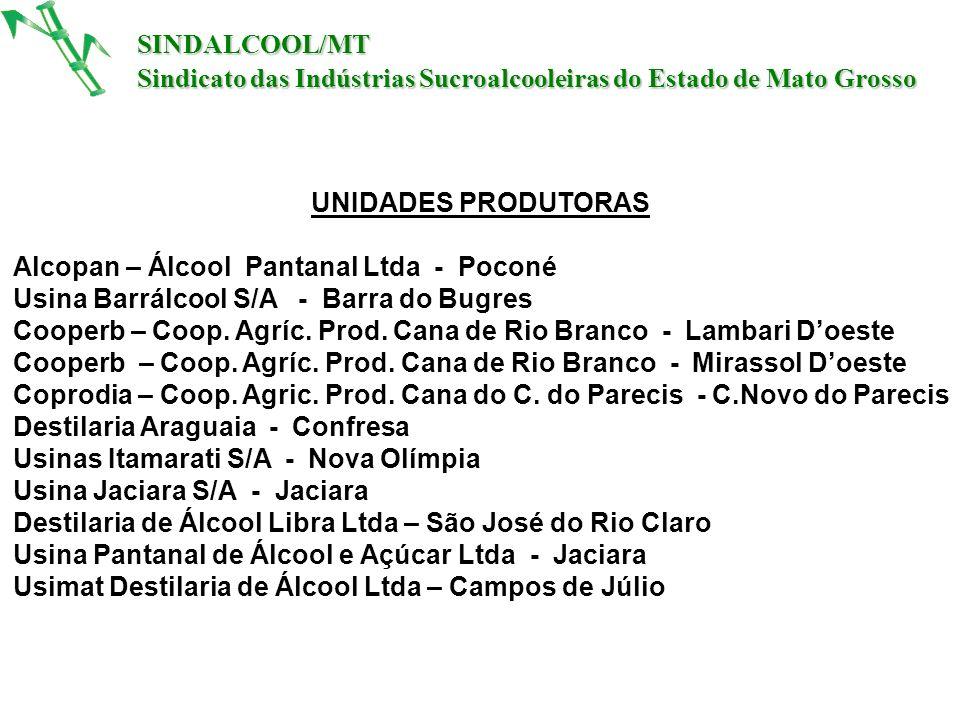 ha PLANTADOS – SAFRA 2008/2009 216.037,59 ha - 212.889 ha p/ Moagem PERIODO DE CORTE Março a novembro SINDALCOOL/MT Sindicato das Indústrias Sucroalcooleiras do Estado de Mato Grosso