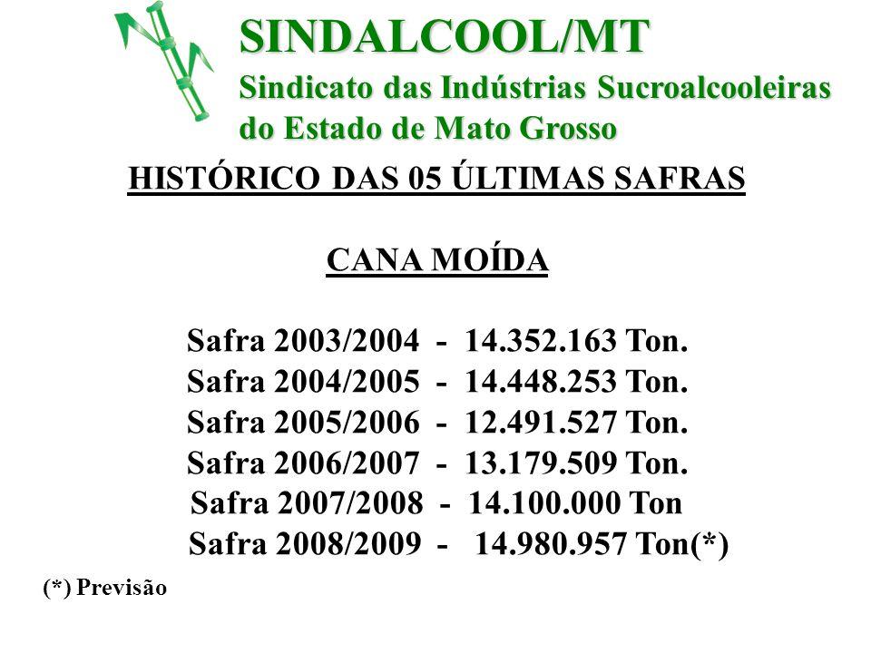 HISTÓRICO DAS 05 ÚLTIMAS SAFRAS CANA MOÍDA Safra 2003/2004 - 14.352.163 Ton. Safra 2004/2005 - 14.448.253 Ton. Safra 2005/2006 - 12.491.527 Ton. Safra