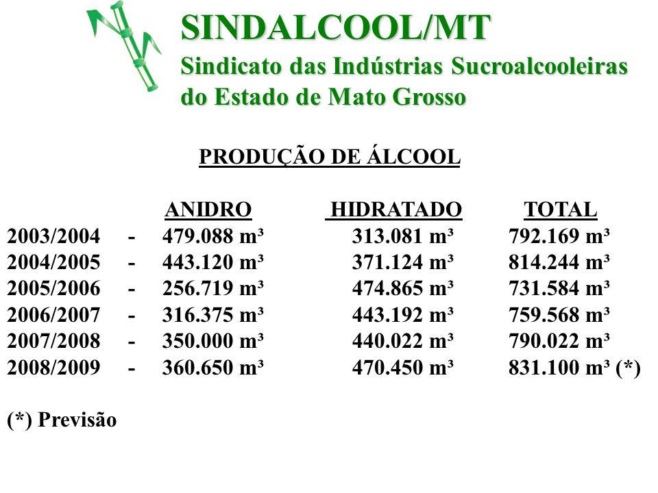 SINDALCOOL/MT Sindicato das Indústrias Sucroalcooleiras do Estado de Mato Grosso PRODUÇÃO DE ÁLCOOL ANIDRO HIDRATADO TOTAL 2003/2004 - 479.088 m³ 313.