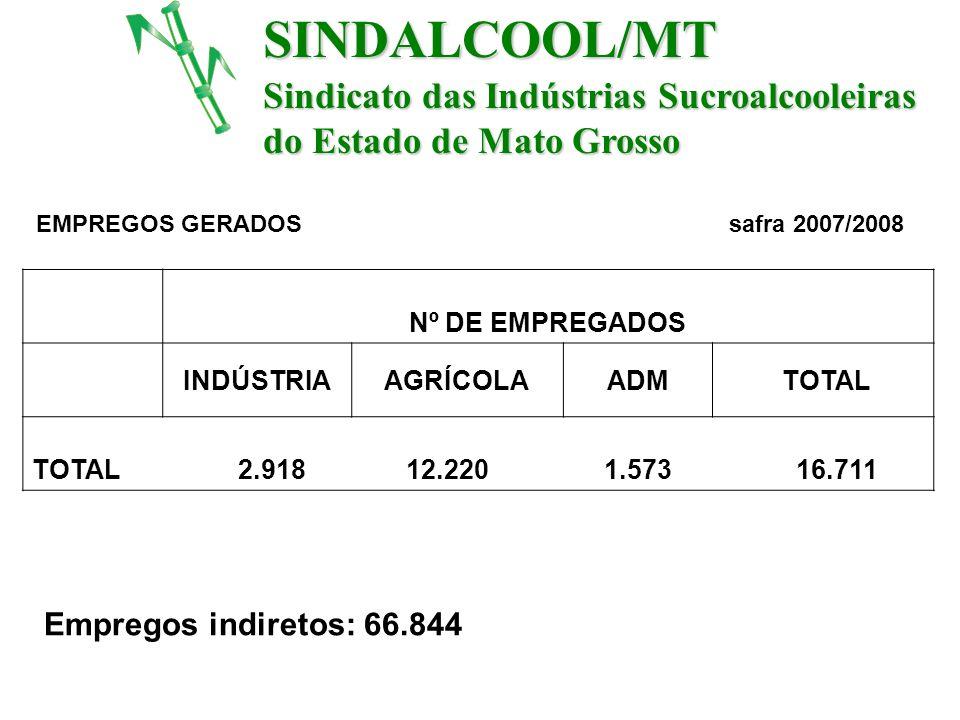 SINDALCOOL/MT Sindicato das Indústrias Sucroalcooleiras do Estado de Mato Grosso EMPREGOS GERADOS safra 2007/2008 Nº DE EMPREGADOS INDÚSTRIAAGRÍCOLAAD