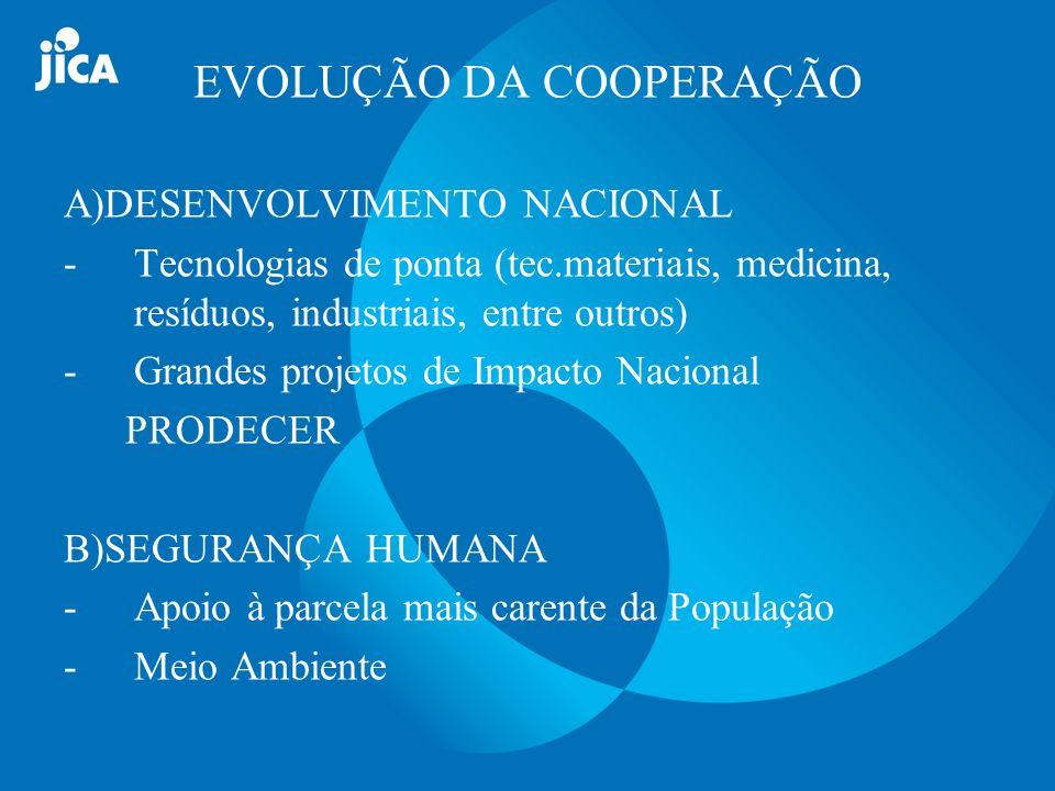 PRODECER Modelo de desenvolvimento agrícola nos Cerrados 3 projetos pilotos :199,000Ha, 700milhões R$ 316colonos em MG, GO, MS, MT, BA,TO e MA 1979 a 2001 / hoje 52% da produção nacional, 10% do total mundial, desenvolvendo Brasil como Segundo Maior Produtor do Mundo A)DESENVOLVIMENTO NACIONAL