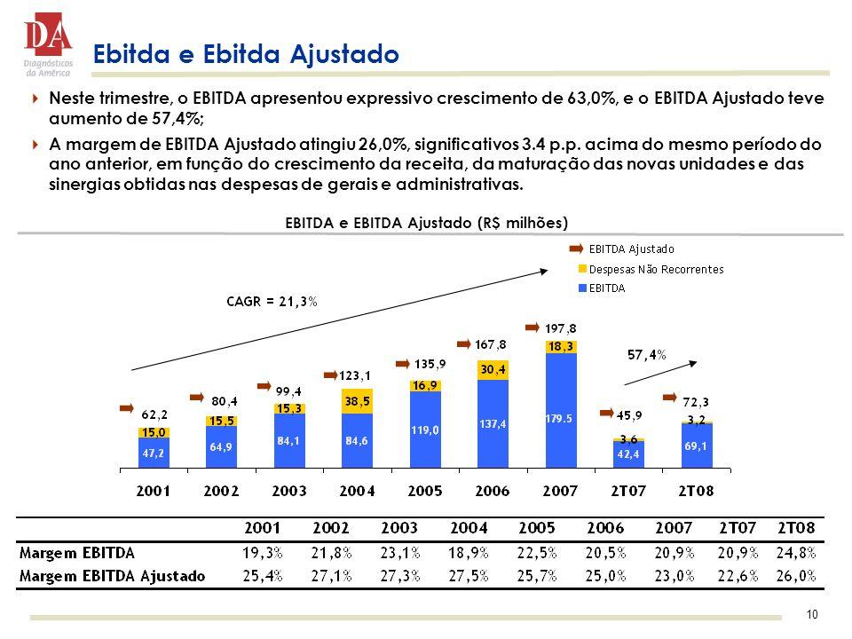 10 Ebitda e Ebitda Ajustado Neste trimestre, o EBITDA apresentou expressivo crescimento de 63,0%, e o EBITDA Ajustado teve aumento de 57,4%; A margem de EBITDA Ajustado atingiu 26,0%, significativos 3.4 p.p.