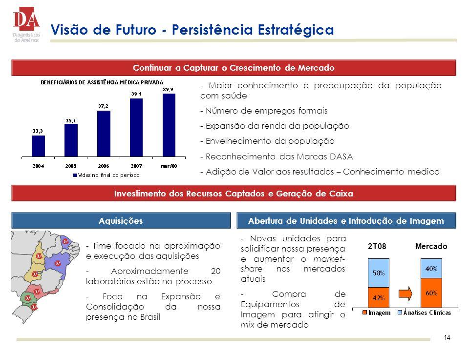 14 Visão de Futuro - Persistência Estratégica Continuar a Capturar o Crescimento de Mercado Investimento dos Recursos Captados e Geração de Caixa AquisiçõesAbertura de Unidades e Introdução de Imagem - Time focado na aproximação e execução das aquisições - Aproximadamente 20 laboratórios estão no processo - Foco na Expansão e Consolidação da nossa presença no Brasil - Novas unidades para solidificar nossa presença e aumentar o market- share nos mercados atuais - Compra de Equipamentos de Imagem para atingir o mix de mercado - Maior conhecimento e preocupação da população com saúde - Número de empregos formais - Expansão da renda da população - Envelhecimento da população - Reconhecimento das Marcas DASA - Adição de Valor aos resultados – Conhecimento medico 2T08Mercado