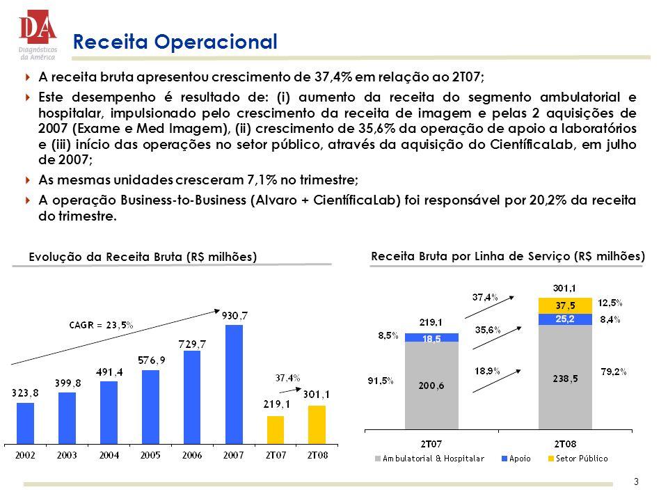 3 Evolução da Receita Bruta (R$ milhões) Receita Bruta por Linha de Serviço (R$ milhões) Receita Operacional A receita bruta apresentou crescimento de 37,4% em relação ao 2T07; Este desempenho é resultado de: (i) aumento da receita do segmento ambulatorial e hospitalar, impulsionado pelo crescimento da receita de imagem e pelas 2 aquisições de 2007 (Exame e Med Imagem), (ii) crescimento de 35,6% da operação de apoio a laboratórios e (iii) início das operações no setor público, através da aquisição do CientíficaLab, em julho de 2007; As mesmas unidades cresceram 7,1% no trimestre; A operação Business-to-Business (Alvaro + CientíficaLab) foi responsável por 20,2% da receita do trimestre.