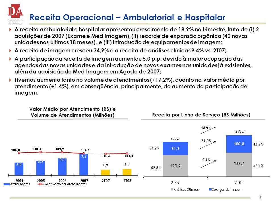 4 Receita Operacional – Ambulatorial e Hospitalar A receita ambulatorial e hospitalar apresentou crescimento de 18,9% no trimestre, fruto de (i) 2 aquisições de 2007 (Exame e Med Imagem), (ii) recorde de expansão orgânica (40 novas unidades nos últimos 18 meses), e (iii) introdução de equipamentos de imagem; A receita de imagem cresceu 34,9% e a receita de análises clínicas 9,4% vs.