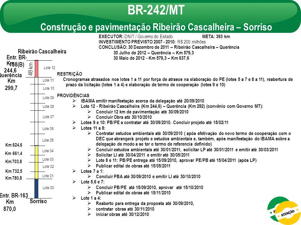 EXECUTOR: DNIT / Governo do Estado META: 393 km INVESTIMENTO PREVISTO 2007 - 2010: R$ 200 milhões CONCLUSÃO: 30 Dezembro de 2011 – Ribeirão Cascalheir