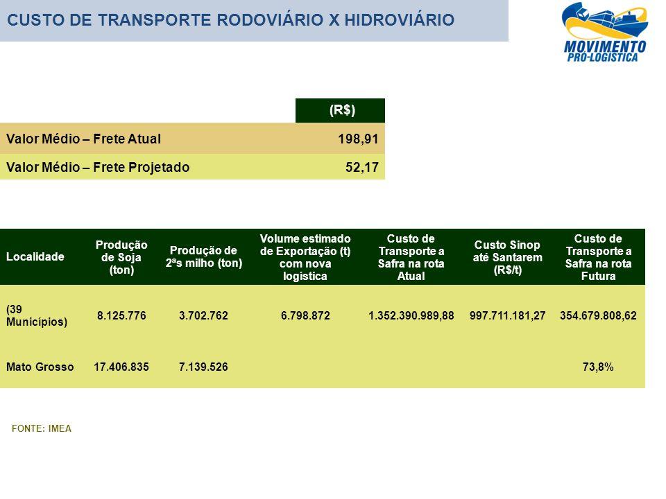 CUSTO DE TRANSPORTE RODOVIÁRIO X HIDROVIÁRIO Localidade Produção de Soja (ton) Produção de 2ªs milho (ton) Volume estimado de Exportação (t) com nova