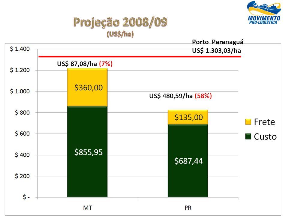 Porto Paranaguá US$ 1.303,03/ha US$ 87,08/ha (7%) US$ 480,59/ha (58%)