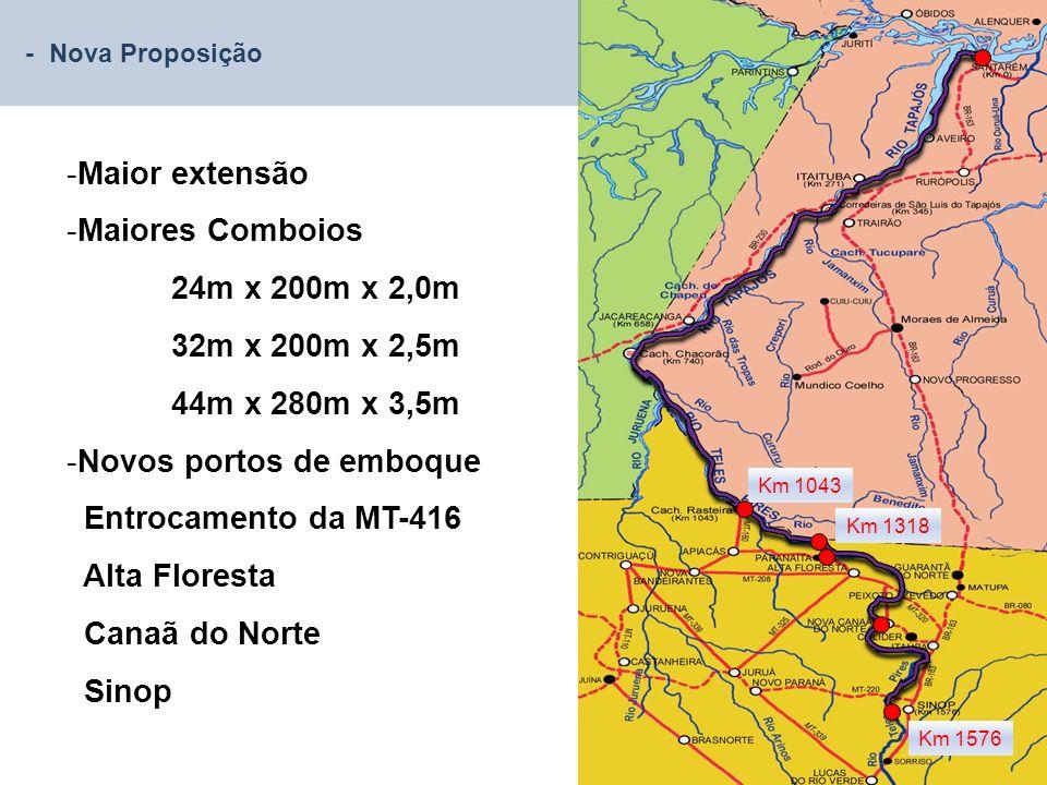Km 1576 Km 1043 Km 1318 -Maior extensão -Maiores Comboios 24m x 200m x 2,0m 32m x 200m x 2,5m 44m x 280m x 3,5m -Novos portos de emboque Entrocamento