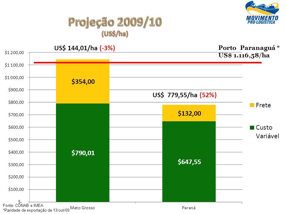 Porto Paranaguá * US$ 1.116,58/ha US$ 779,55/ha (52%) US$ 144,01/ha (-3%) Fonte: CONAB e IMEA *Paridade de exportação de 13/out/09.