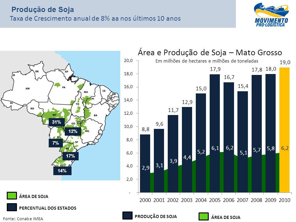 Fonte: Conab e IMEA Área e Produção de Soja – Mato Grosso Em milhões de hectares e milhões de toneladas 31% 17% 12% 14% 7% ÁREA DE SOJA PERCENTUAL DOS