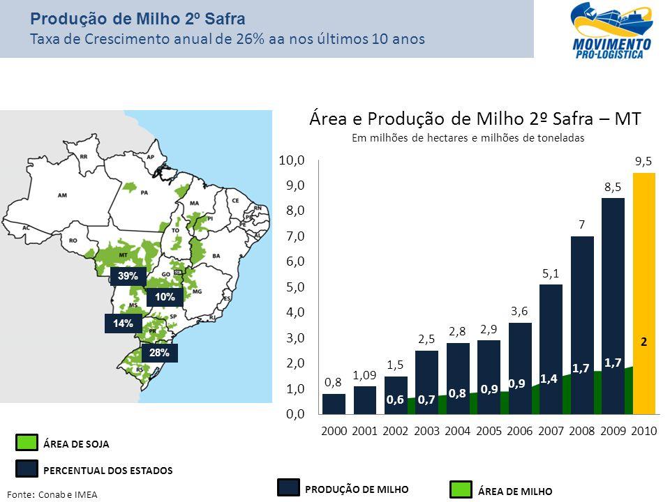 Fonte: Conab e IMEA Área e Produção de Milho 2º Safra – MT Em milhões de hectares e milhões de toneladas 39% 28% 10% 14% ÁREA DE SOJA PERCENTUAL DOS E