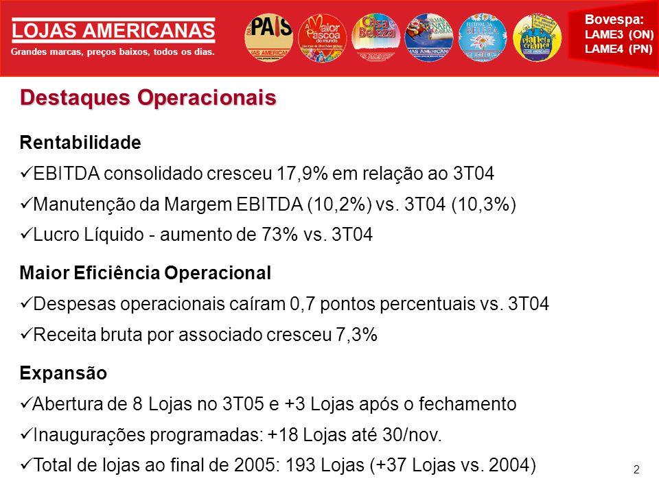 Grandes marcas, preços baixos, todos os dias. Bovespa: LAME3 (ON) LAME4 (PN) 2 Destaques Operacionais Rentabilidade EBITDA consolidado cresceu 17,9% e
