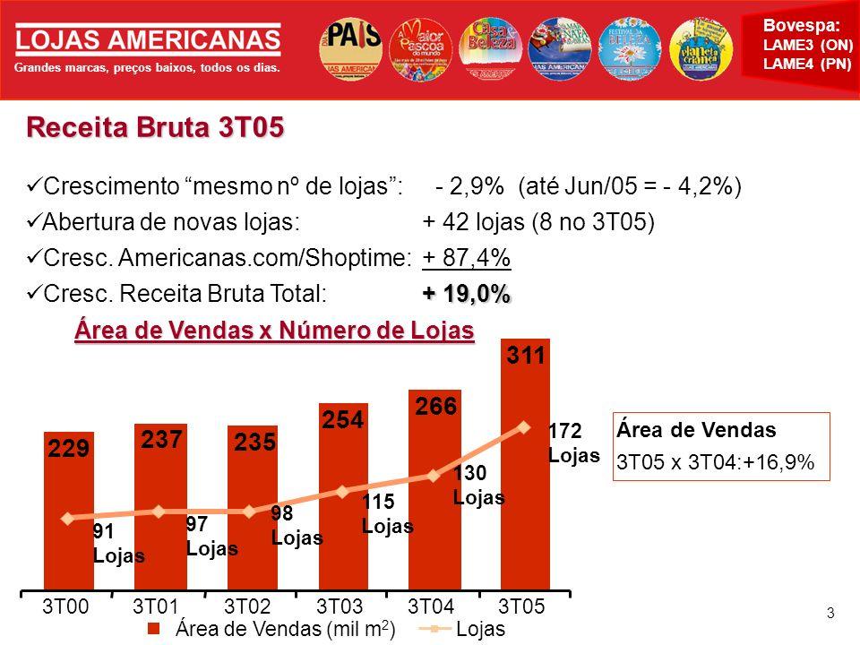 Grandes marcas, preços baixos, todos os dias. Bovespa: LAME3 (ON) LAME4 (PN) 3 Receita Bruta 3T05 Crescimento mesmo nº de lojas: - 2,9% (até Jun/05 =