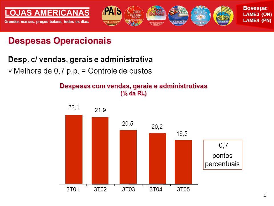 Grandes marcas, preços baixos, todos os dias. Bovespa: LAME3 (ON) LAME4 (PN) 4 Despesas Operacionais Despesas com vendas, gerais e administrativas (%