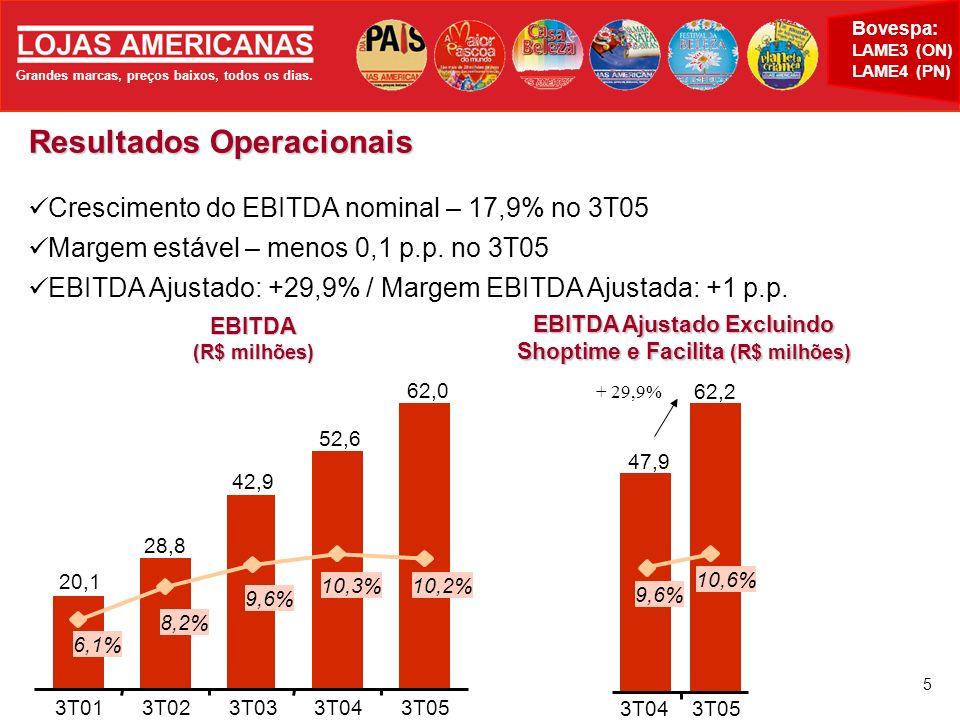 Grandes marcas, preços baixos, todos os dias. Bovespa: LAME3 (ON) LAME4 (PN) 5 Resultados Operacionais Crescimento do EBITDA nominal – 17,9% no 3T05 M
