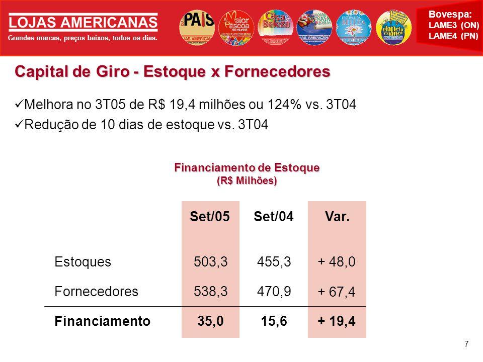 Grandes marcas, preços baixos, todos os dias. Bovespa: LAME3 (ON) LAME4 (PN) 7 Capital de Giro - Estoque x Fornecedores Melhora no 3T05 de R$ 19,4 mil
