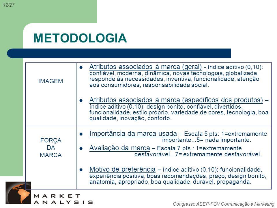 Congresso ABEP-FGV Comunicação e Marketing METODOLOGIA 12/27 Atributos associados à marca (geral) - índice aditivo (0,10): confiável, moderna, dinâmic