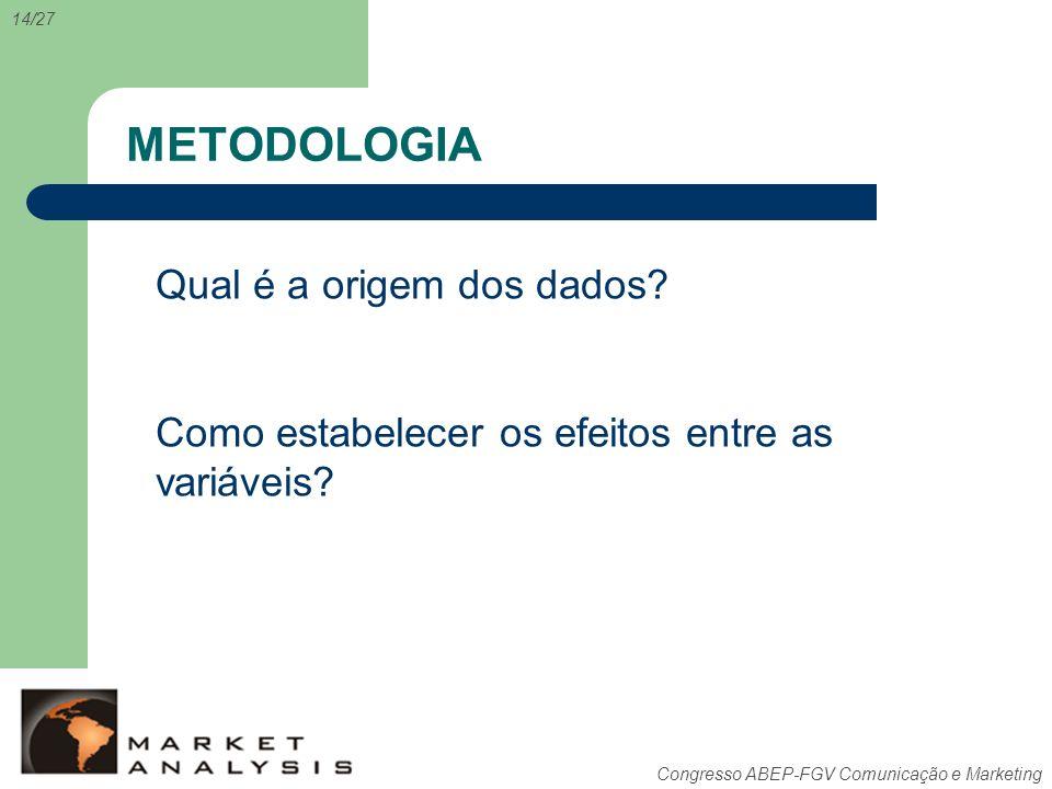 Congresso ABEP-FGV Comunicação e Marketing METODOLOGIA 14/27 Qual é a origem dos dados? Como estabelecer os efeitos entre as variáveis?