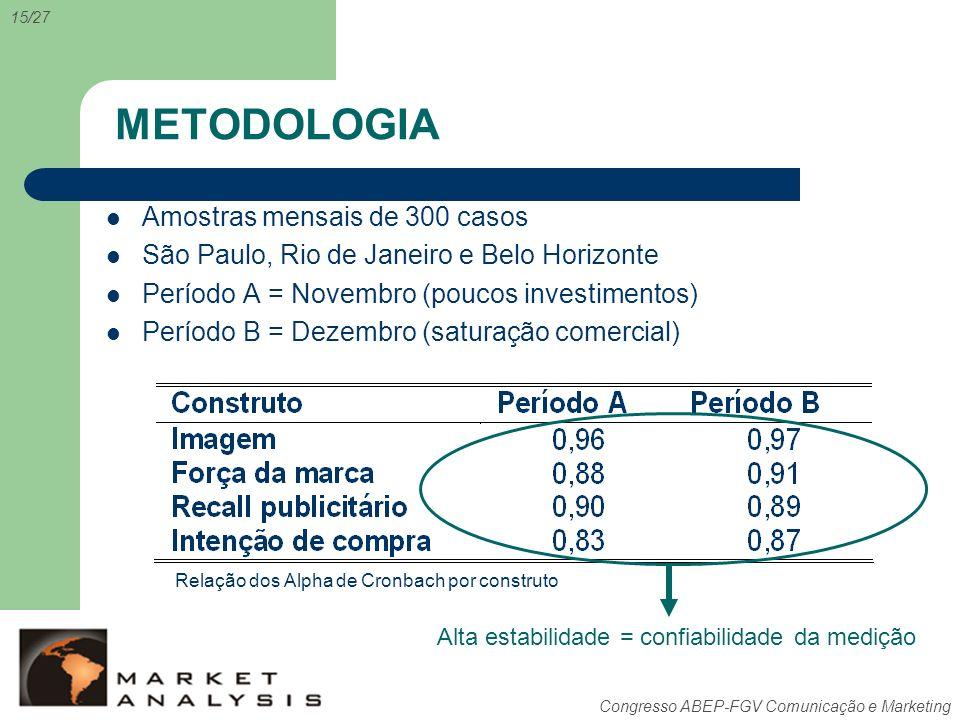 Congresso ABEP-FGV Comunicação e Marketing METODOLOGIA Amostras mensais de 300 casos São Paulo, Rio de Janeiro e Belo Horizonte Período A = Novembro (