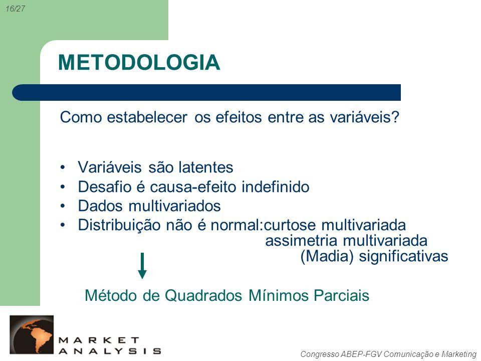 Congresso ABEP-FGV Comunicação e Marketing METODOLOGIA Como estabelecer os efeitos entre as variáveis? Variáveis são latentes Desafio é causa-efeito i