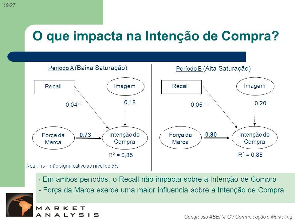 Congresso ABEP-FGV Comunicação e Marketing O que impacta na Intenção de Compra? 19/27 Período A (Baixa Saturação) Período B (Alta Saturação) 0,80 0,05