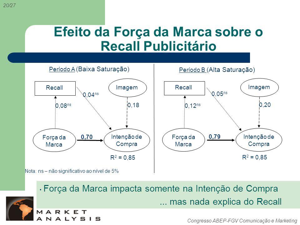 Congresso ABEP-FGV Comunicação e Marketing Efeito da Força da Marca sobre o Recall Publicitário 20/27 Período A Período B 0,79 0,12 ns 0,20 Intenção d