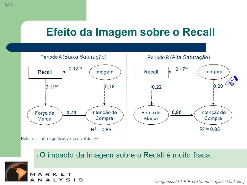 Congresso ABEP-FGV Comunicação e Marketing Efeito da Imagem sobre o Recall 23/27 Período A Período B 0,86 0,22 0,20 Intenção de Compra Força da Marca