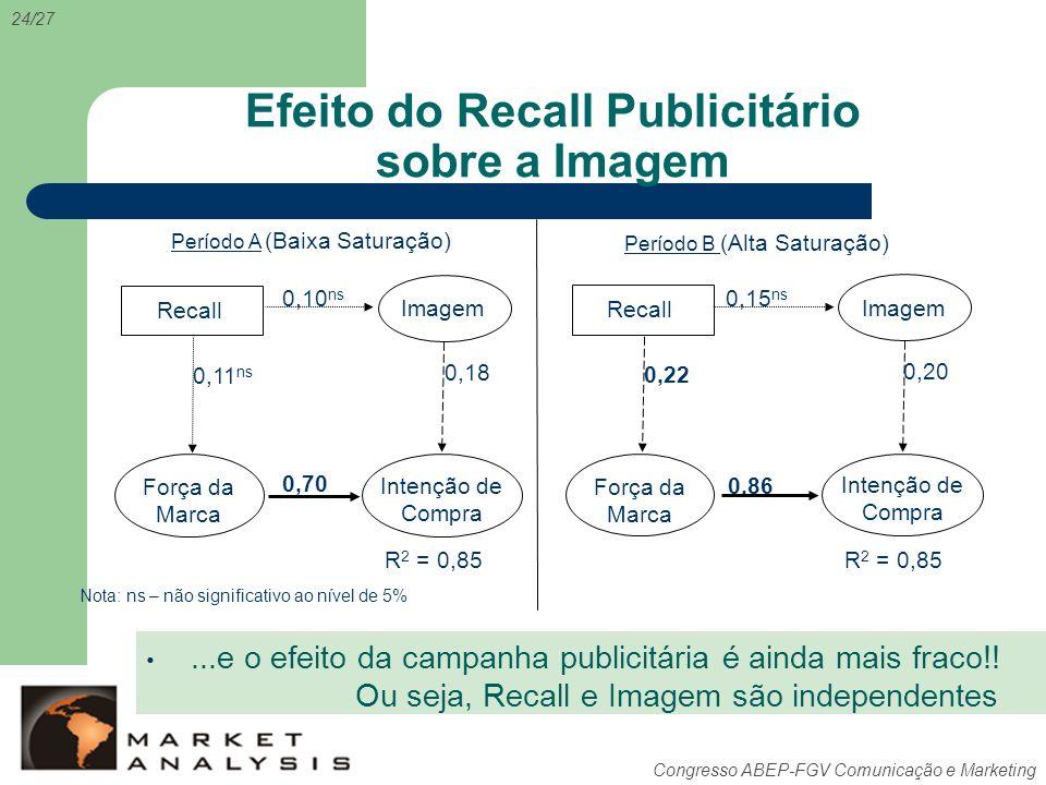 Congresso ABEP-FGV Comunicação e Marketing Efeito do Recall Publicitário sobre a Imagem 24/27 Período A Período B 0,86 0,22 0,20 Intenção de Compra Fo
