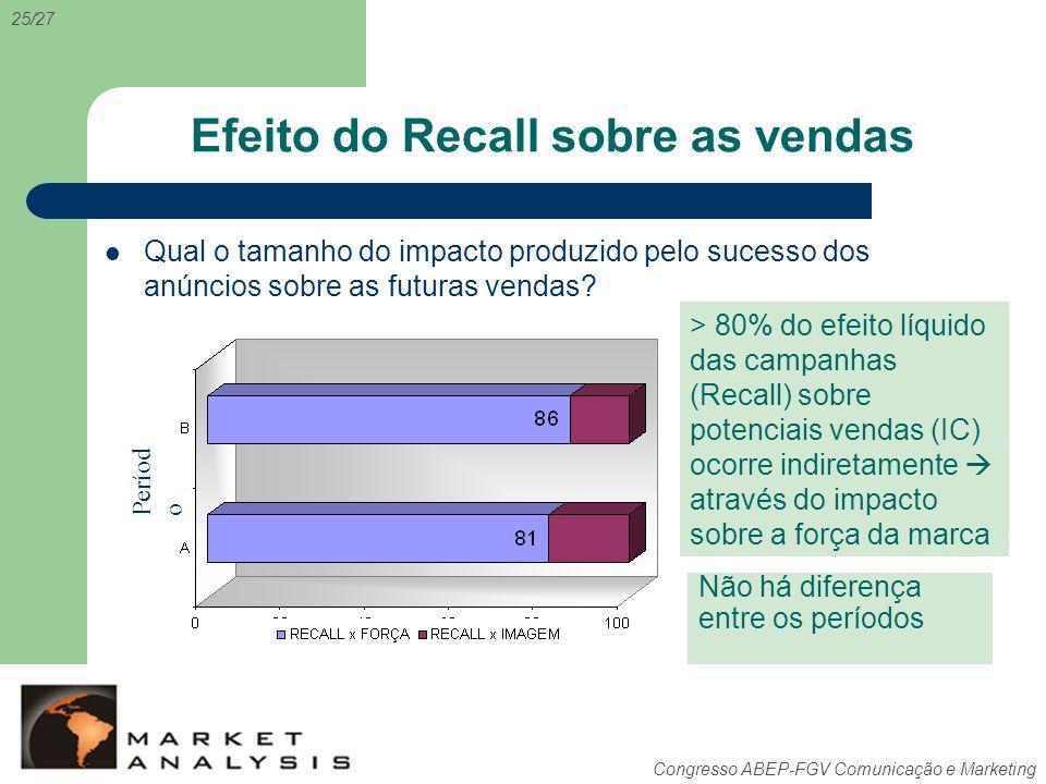 Congresso ABEP-FGV Comunicação e Marketing Efeito do Recall sobre as vendas 25/27 Qual o tamanho do impacto produzido pelo sucesso dos anúncios sobre