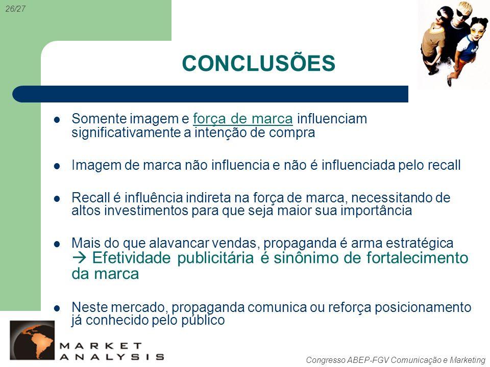 Congresso ABEP-FGV Comunicação e Marketing CONCLUSÕES 26/27 Somente imagem e força de marca influenciam significativamente a intenção de compra Imagem
