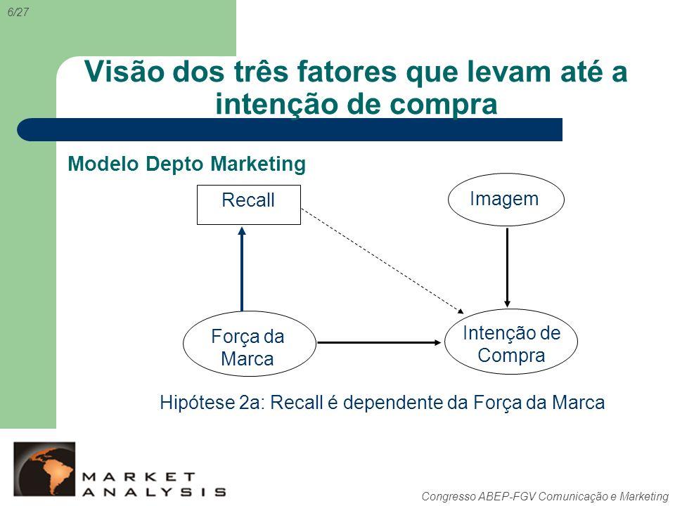 Congresso ABEP-FGV Comunicação e Marketing Visão dos três fatores que levam até a intenção de compra Recall Intenção de Compra Força da Marca Imagem H