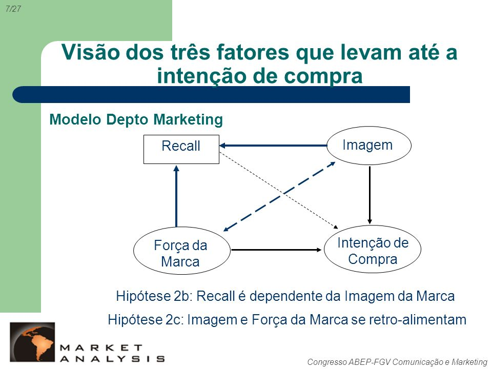 Congresso ABEP-FGV Comunicação e Marketing Visão dos três fatores que levam até a intenção de compra Recall Intenção de Compra Força da Marca Imagem M