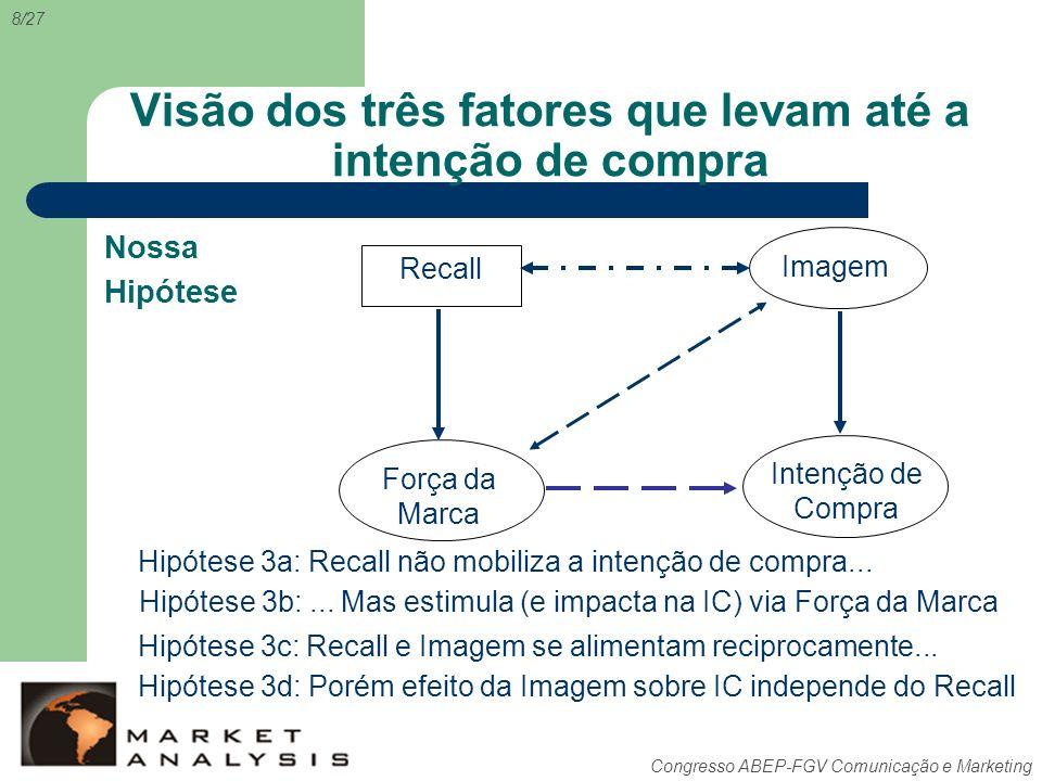 Congresso ABEP-FGV Comunicação e Marketing Visão dos três fatores que levam até a intenção de compra Hipótese 3a: Recall não mobiliza a intenção de co