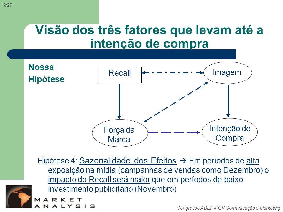 Congresso ABEP-FGV Comunicação e Marketing Visão dos três fatores que levam até a intenção de compra Recall Intenção de Compra Força da Marca Imagem N