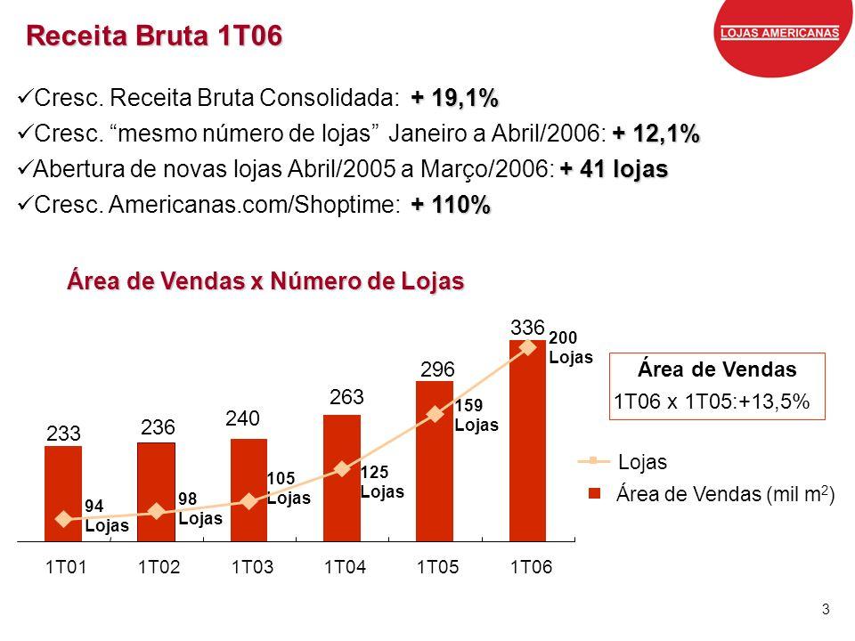 3 Receita Bruta 1T06 + 19,1% Cresc. Receita Bruta Consolidada:+ 19,1% + 12,1% Cresc. mesmo número de lojas Janeiro a Abril/2006: + 12,1% + 41 lojas Ab