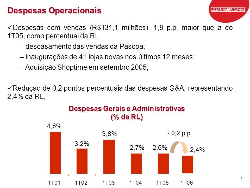 4 Despesas Operacionais Despesas com vendas (R$131,1 milhões), 1,8 p.p. maior que a do 1T05, como percentual da RL – descasamento das vendas da Páscoa