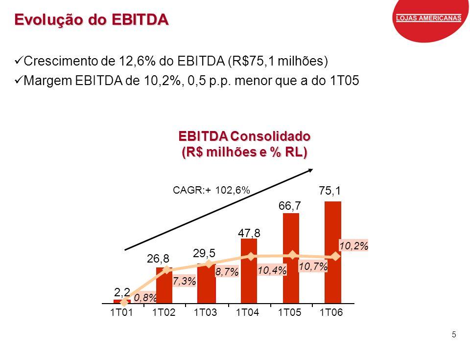 5 Evolução do EBITDA Crescimento de 12,6% do EBITDA (R$75,1 milhões) Margem EBITDA de 10,2%, 0,5 p.p. menor que a do 1T05 EBITDA Consolidado (R$ milhõ