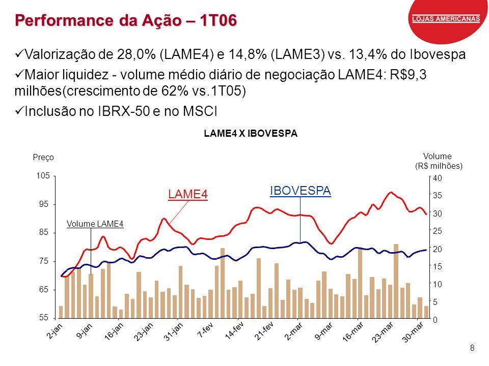 8 Performance da Ação – 1T06 Valorização de 28,0% (LAME4) e 14,8% (LAME3) vs. 13,4% do Ibovespa Maior liquidez - volume médio diário de negociação LAM