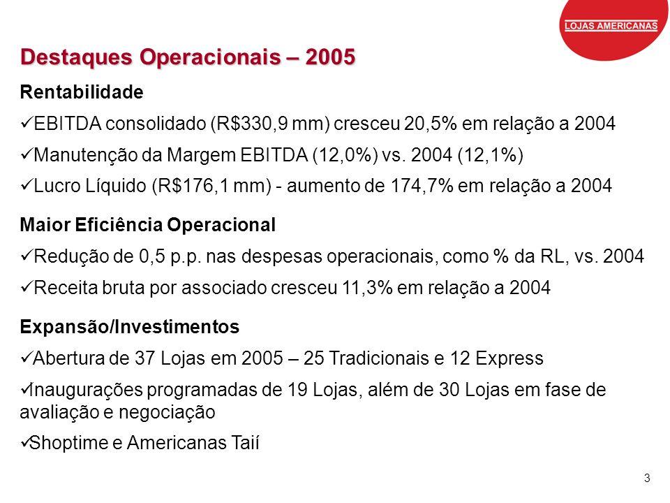3 Destaques Operacionais – 2005 Rentabilidade EBITDA consolidado (R$330,9 mm) cresceu 20,5% em relação a 2004 Manutenção da Margem EBITDA (12,0%) vs.