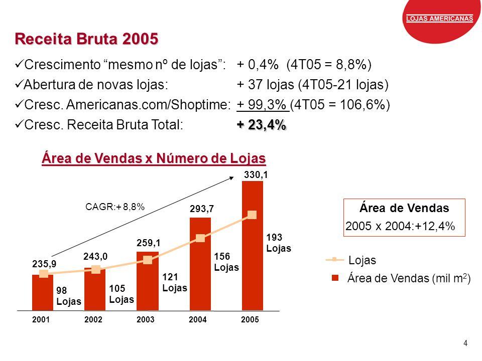 4 Receita Bruta 2005 Crescimento mesmo nº de lojas:+ 0,4% (4T05 = 8,8%) Abertura de novas lojas: + 37 lojas (4T05-21 lojas) Cresc. Americanas.com/Shop