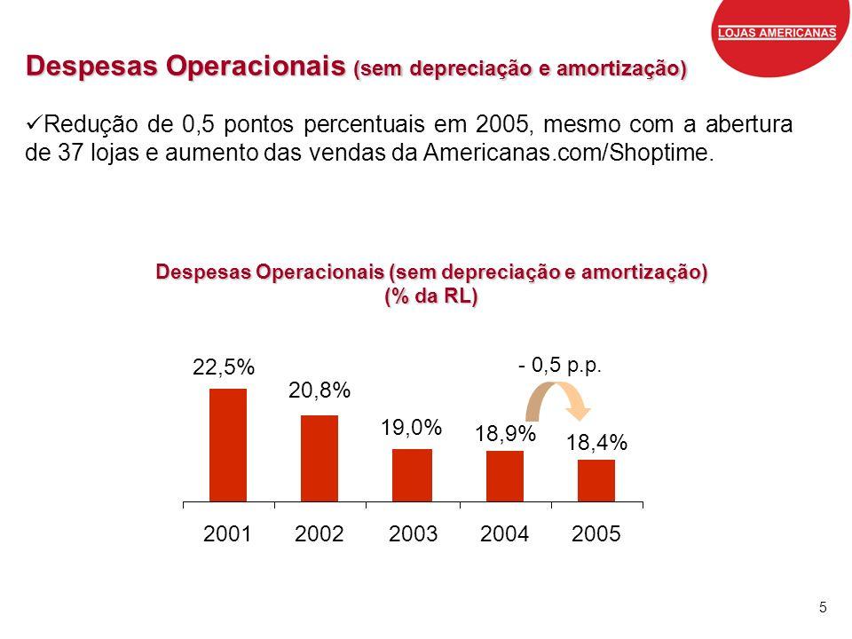 5 Despesas Operacionais (sem depreciação e amortização) Redução de 0,5 pontos percentuais em 2005, mesmo com a abertura de 37 lojas e aumento das vend