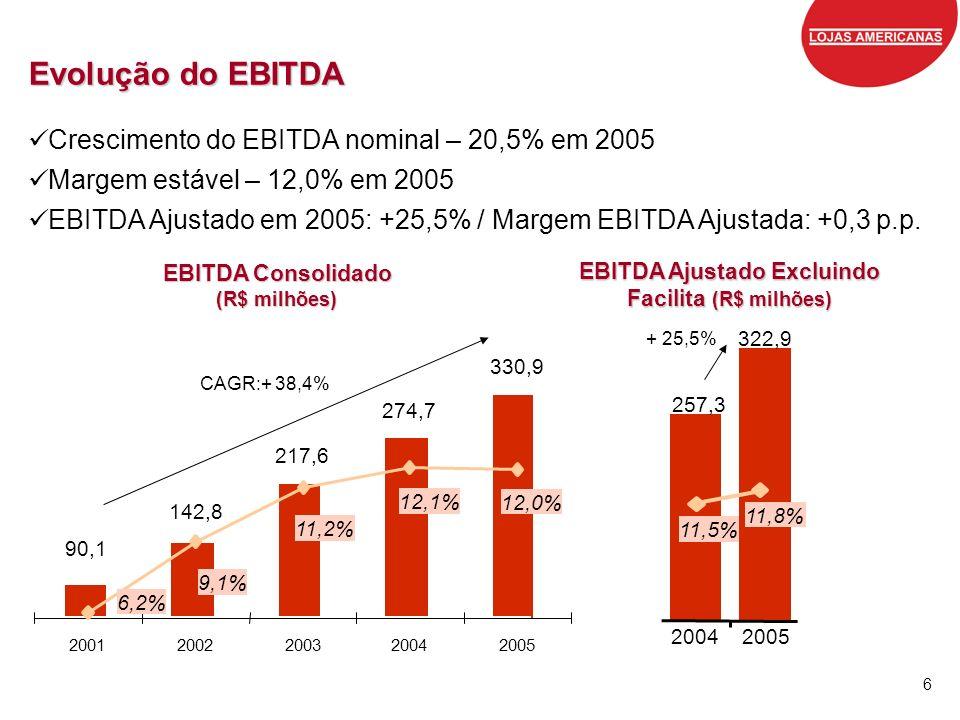 6 Evolução do EBITDA Crescimento do EBITDA nominal – 20,5% em 2005 Margem estável – 12,0% em 2005 EBITDA Ajustado em 2005: +25,5% / Margem EBITDA Ajus