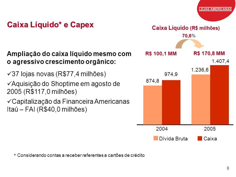 8 Caixa Líquido* e Capex R$ 100,1 MM R$ 100,1 MM Ampliação do caixa líquido mesmo com o agressivo crescimento orgânico: 37 lojas novas (R$77,4 milhões