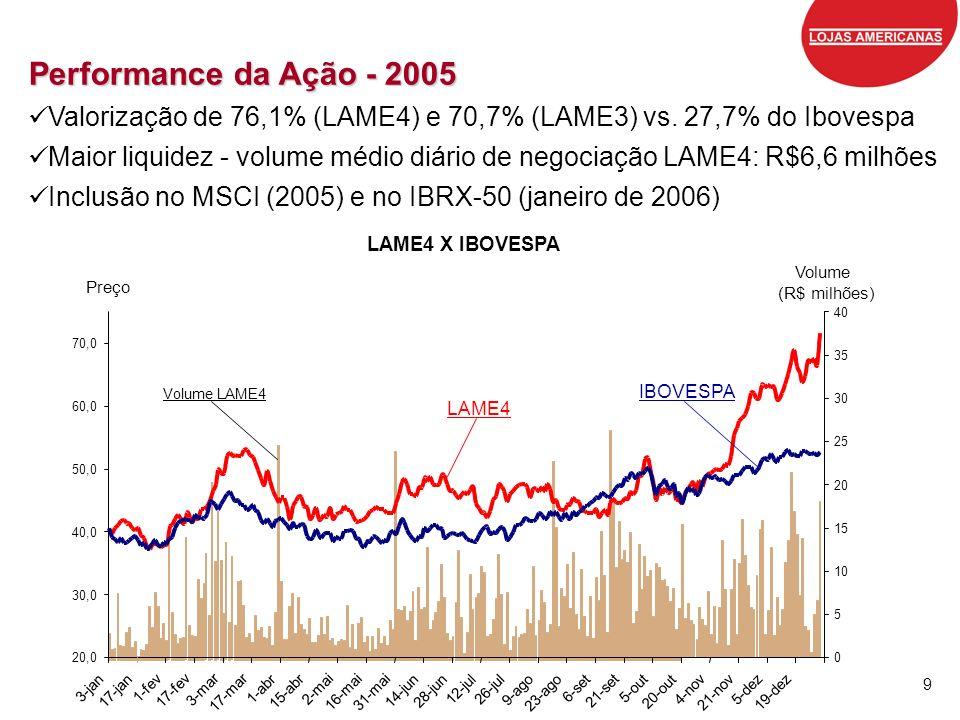 9 Performance da Ação - 2005 Valorização de 76,1% (LAME4) e 70,7% (LAME3) vs. 27,7% do Ibovespa Maior liquidez - volume médio diário de negociação LAM