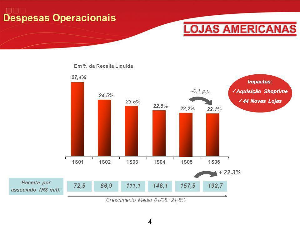 4 Receita por associado (R$ mil): 1S011S021S031S041S05 22,1% 1S06 22,2% 22,5% 23,5% 24,5% 27,4% -0,1 p.p.
