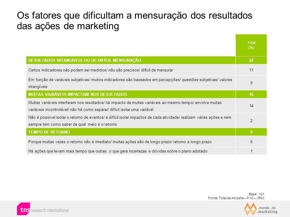 Os fatores que dificultam a mensuração dos resultados das ações de marketing Base:: 121 Fonte: Total da Amostra – P.10 – (RM) Total (%) RESULTADOS INT