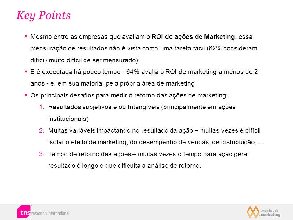 Key Points Mesmo entre as empresas que avaliam o ROI de ações de Marketing, essa mensuração de resultados não é vista como uma tarefa fácil (62% consi